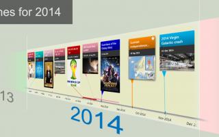 Timelines for 2014