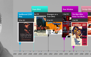 Timeline of films directed by Alfred Hitchcock