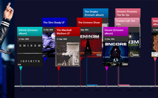 Timelines of songs and albums by Eminem