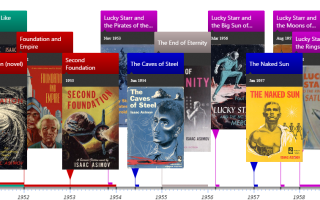 Timeline of Isaac Asimov novels by series