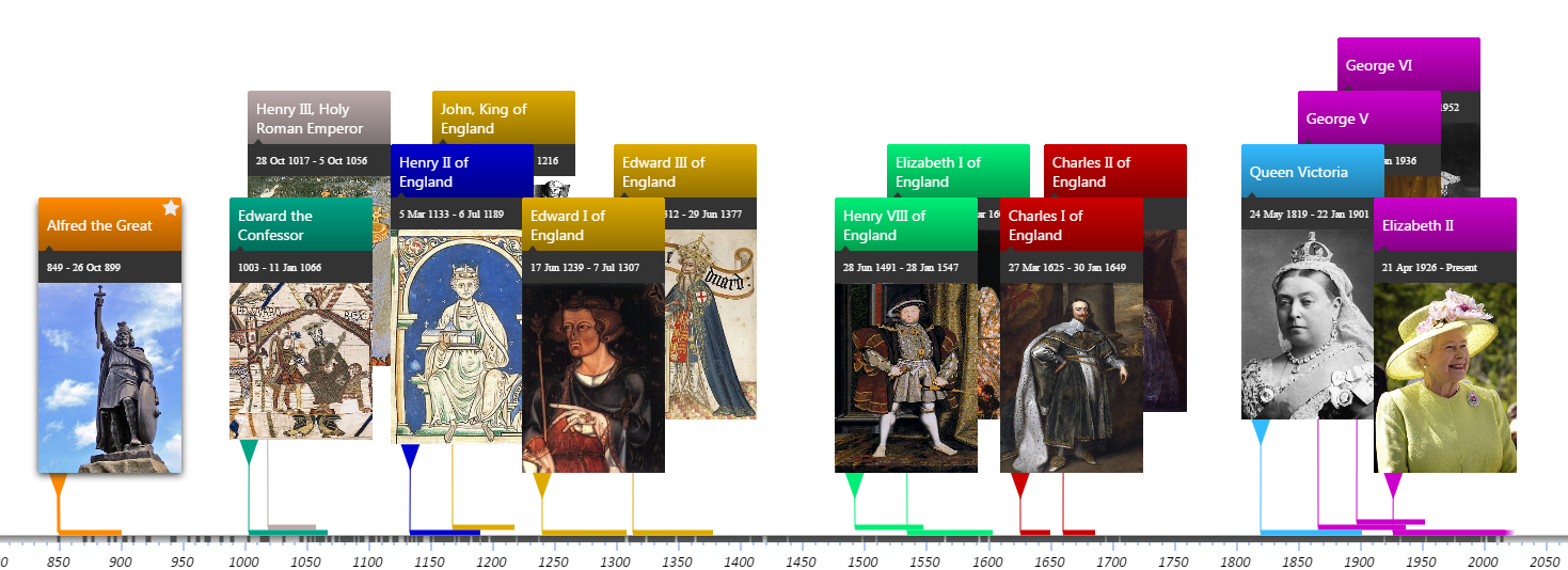 Descendants of Alfred the Great Timeline by royal house