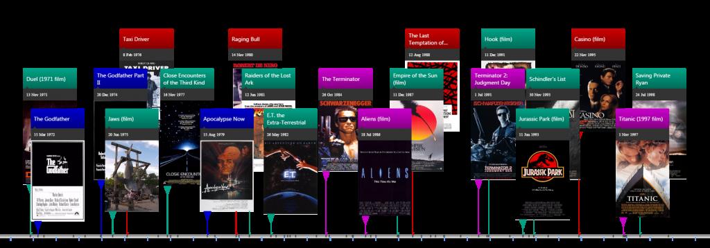 Film Directors Comparison Timeline