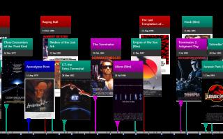 Film Directors Comparison Timeline: Coppola, Scorsese, Spielberg, Cameron