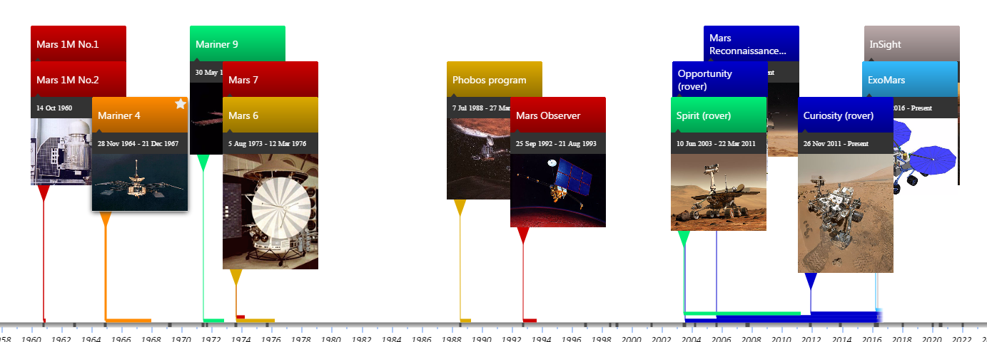 Missions to Mars by Mission status