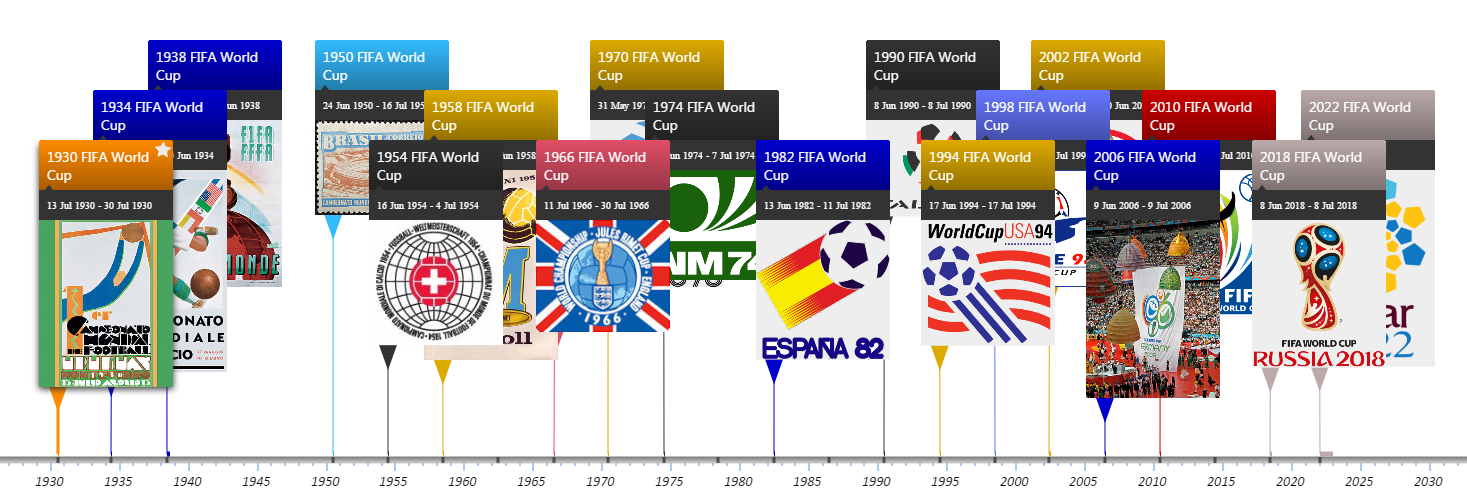 FIFA World Cups by Winner