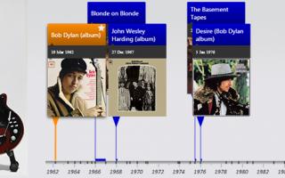 Timeline of Bob Dylan Albums