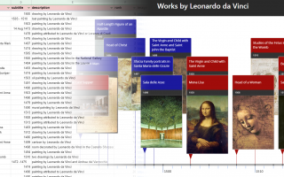 Histropedia Sheets – Timelines from spreadsheets
